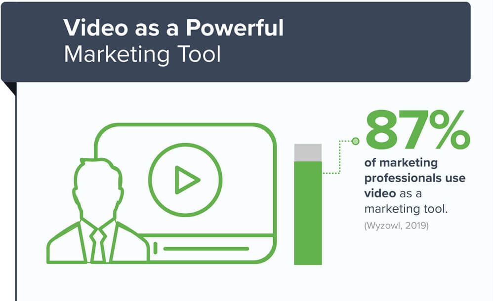 Video Content as Marketing Tool